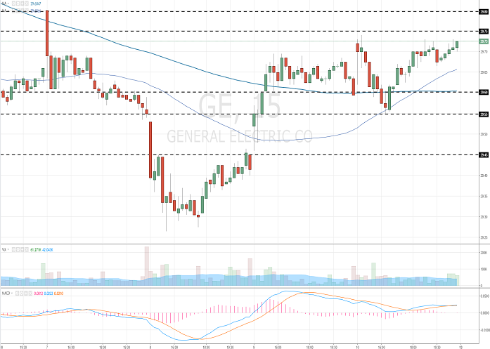 General Electric Company: analytical review