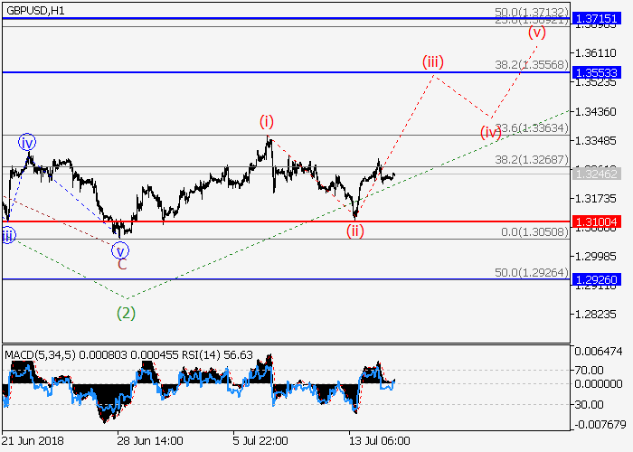 GBP/USD: 波浪分析