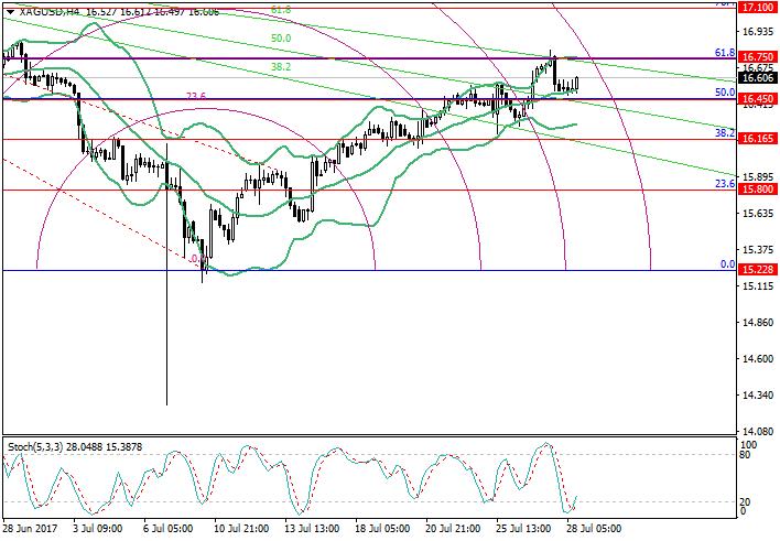 XAG/USD: Analisis Fibonacci