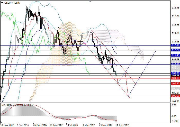 USD/JPY: the reversal from the support levels is possible