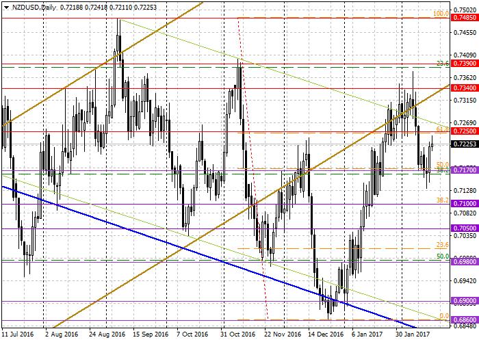 NZD/USD: general analysis