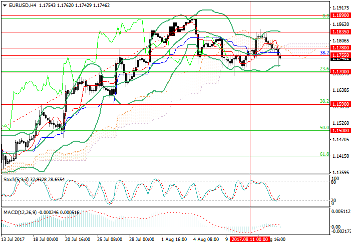 EUR/USD: waiting for the US retail sales