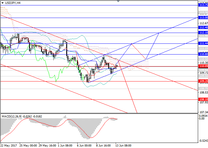USD/JPY: FOMC decision may considerably inluence the dynamics of the pair
