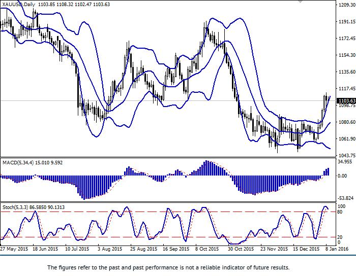 XAU/USD: złoto zwolniło wzrost