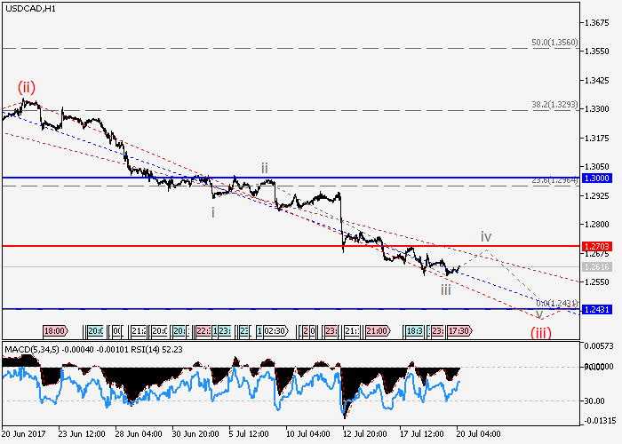 USD/CAD: Elliott-Wellen Analyse