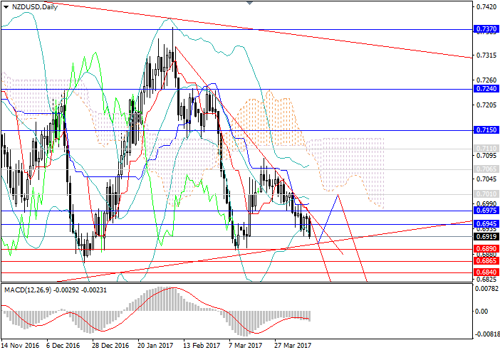 NZD/USD: the downward dynamics remains