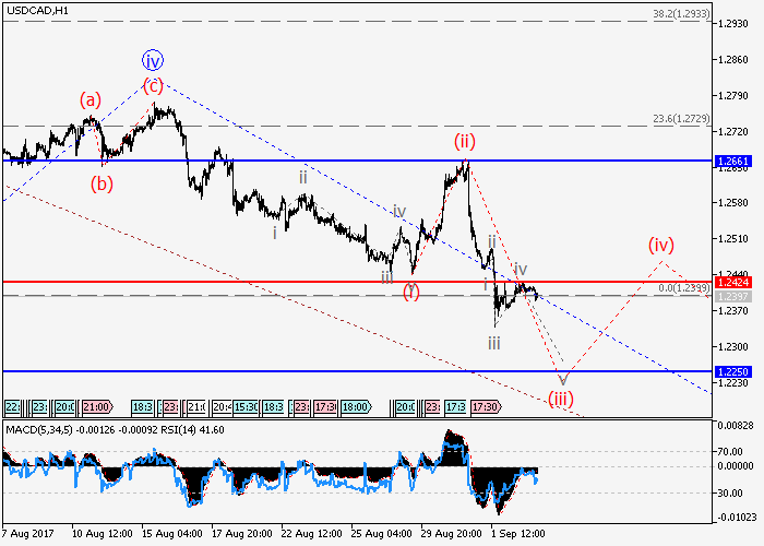 USD/CAD: analisa gelombang