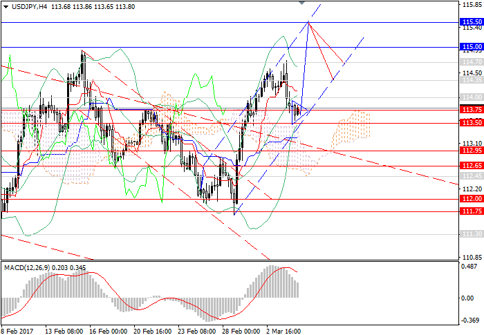 USD/JPY: demand for dollar supports uptrend