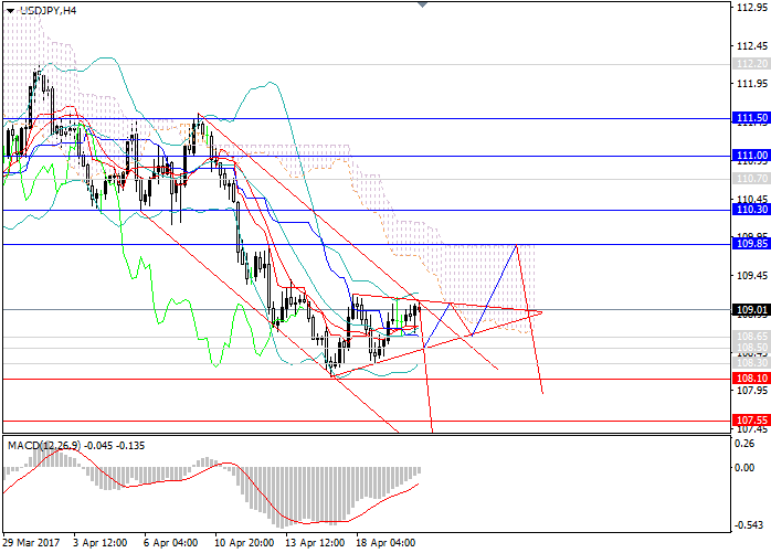 USD/JPY: short positions are a priority