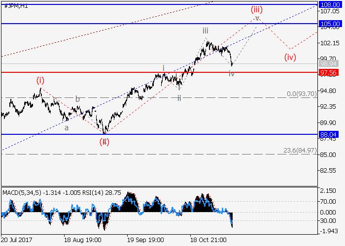 JP Morgan Chase Co: analisis gelombang