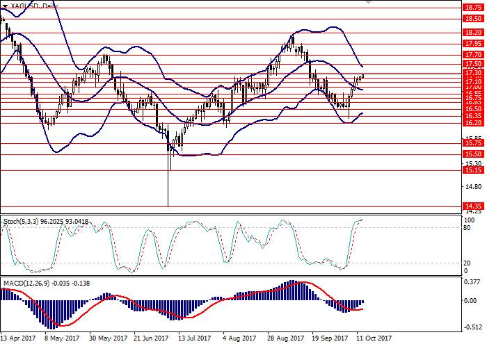 XAG/USD: технический анализ