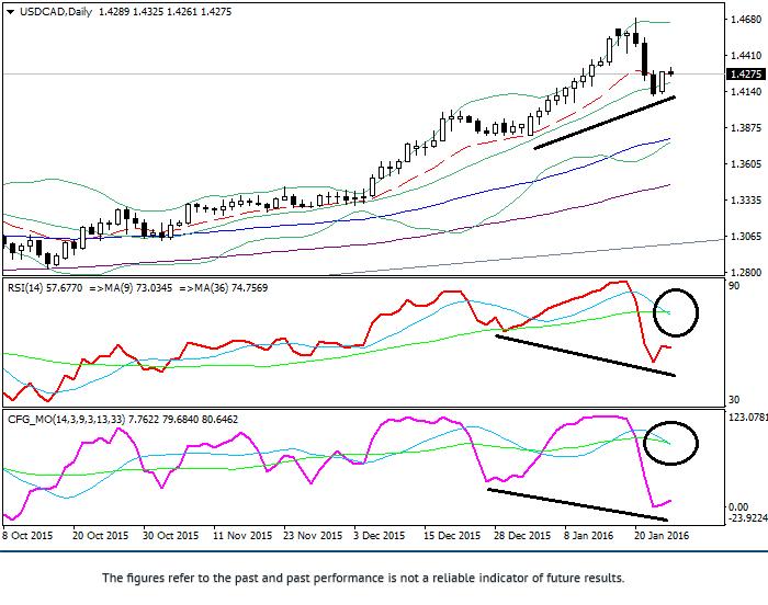USD/CAD: analiza techniczny