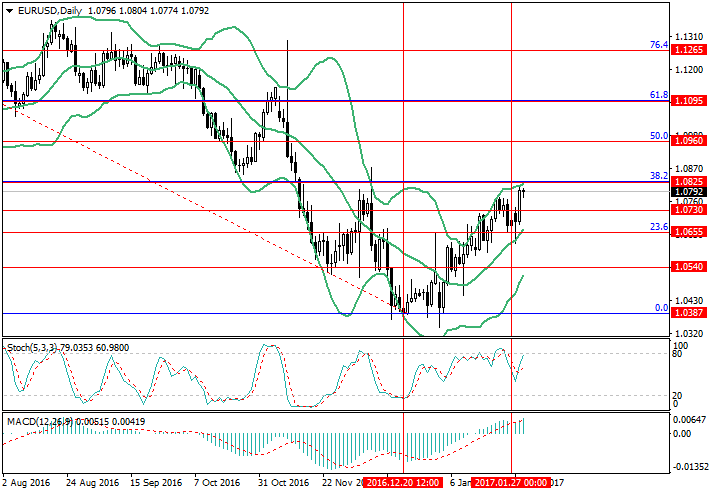 EUR/USD: Fed will not rush to increase rates