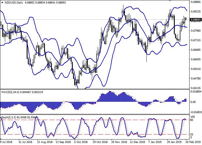 NZD/USD: NZD menguat