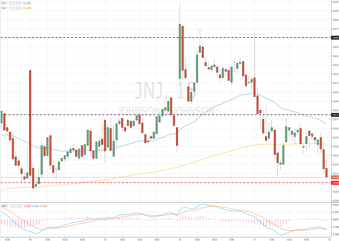 Johnson & Johnson (JNJ/NYSE/S&P500)