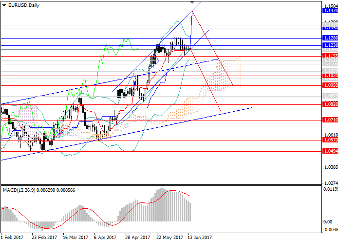 EUR/USD: high possibility of hanging of the trend