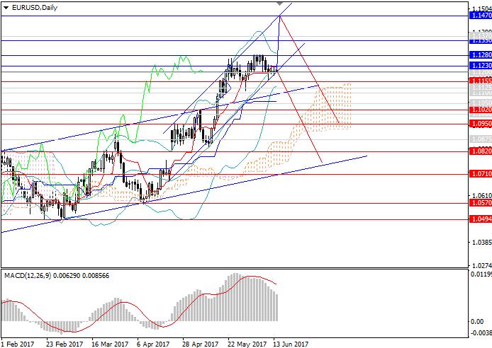 EUR/USD: existe una alta posibilidad de cambio de la tendencia