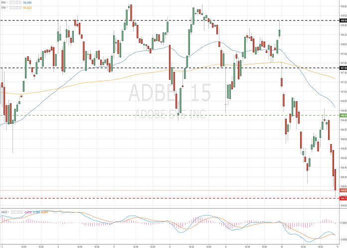 Adobe Systems Incorporated (ADBE/NASD/S&P500)
