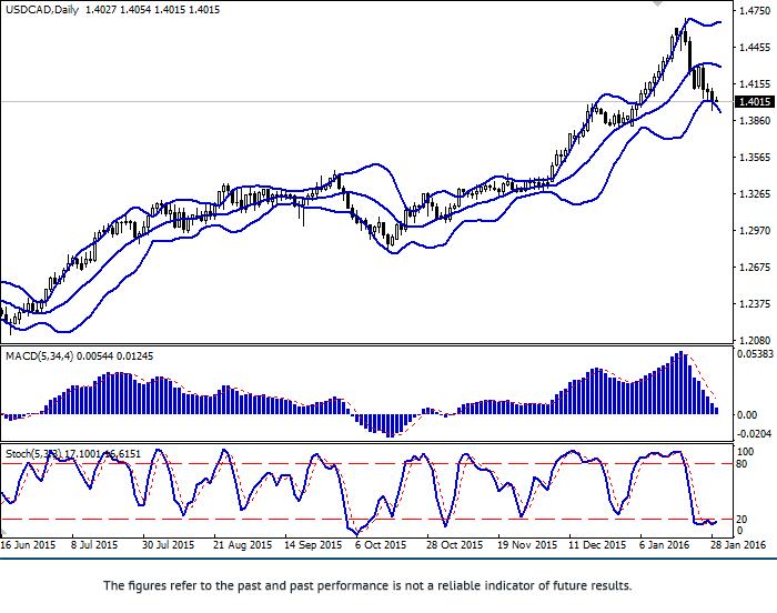 USD/CAD: para obniża się