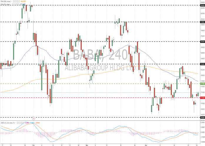 Alibaba Group Holding Ltd. (BABA/NYSE): общий обзор
