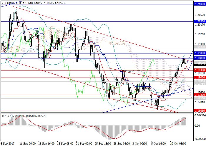 EUR/USD: восходящий импульс