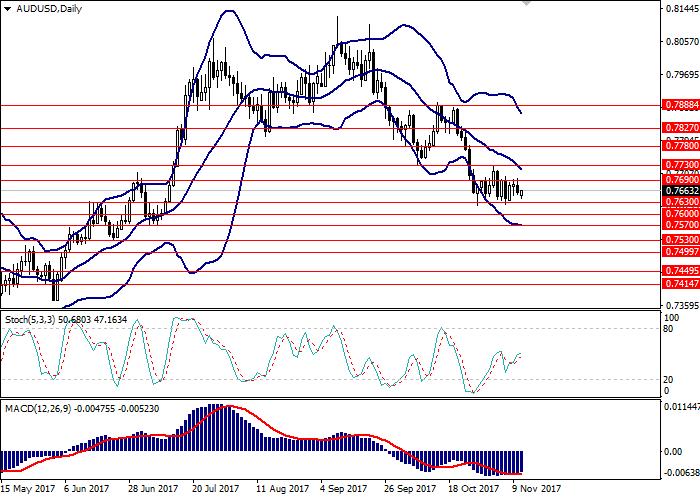 AUD/USD: analisis umum