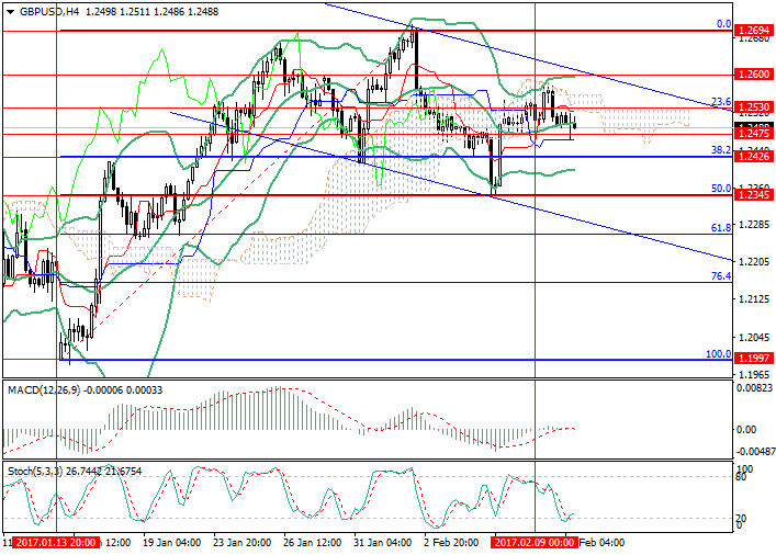 GBP/USD: the pair is in a state of equilibrium