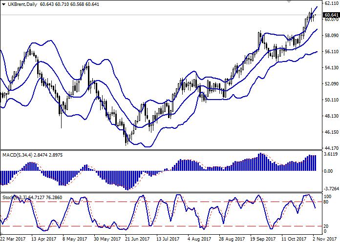 Brent Crude Oil: harga minyak stabil