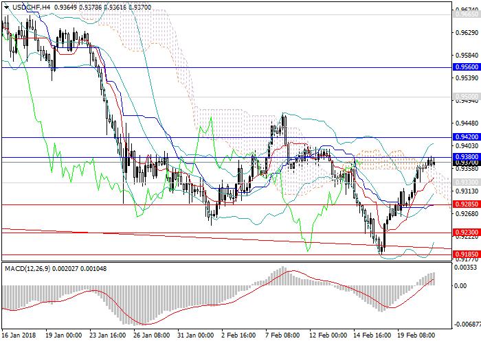 USD/CHF: смена тенденции
