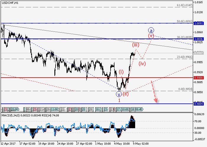 USD/CHF: análisis de onda