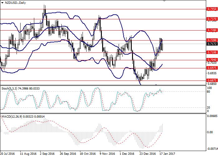 NZD/USD: análisis general