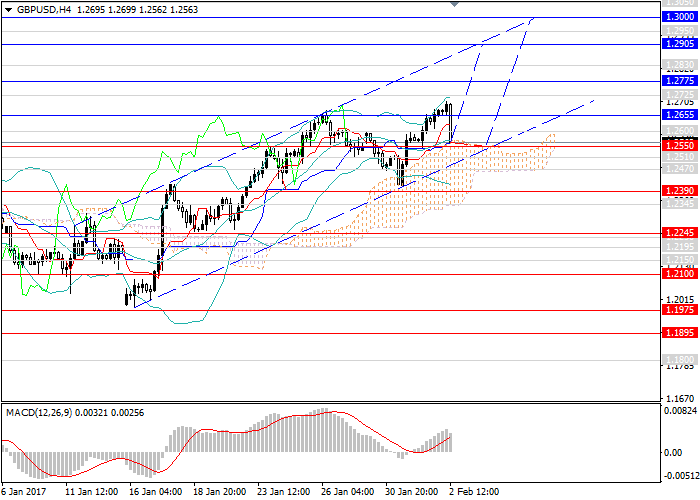 GBP/USD: the pair is still in the upward trend