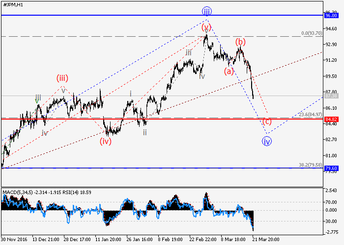 JP Morgan Chase Co.: wave analysis