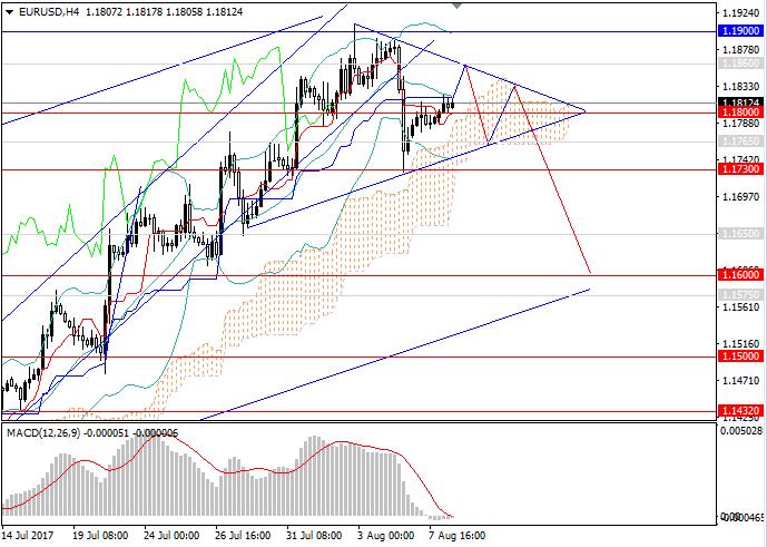 EUR/USD: a transfer to upward correction