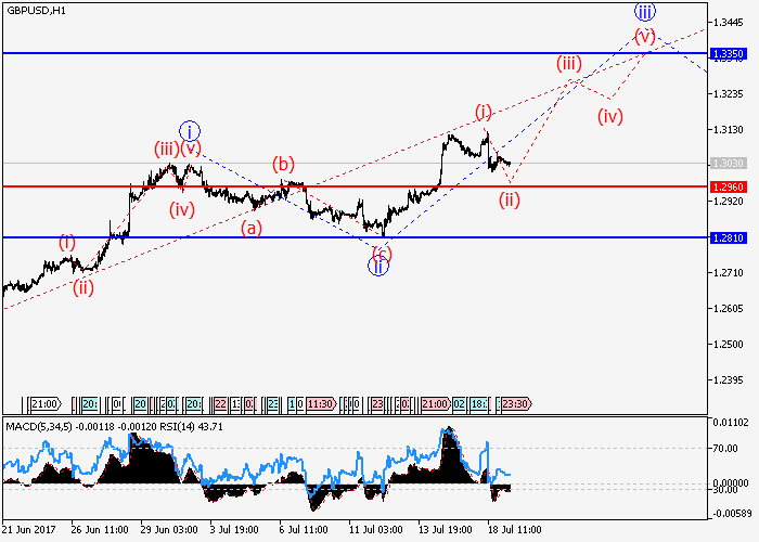 GBP/USD: Elliott-Wellen Analyse