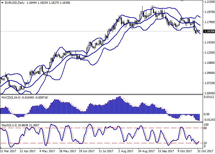 EUR/USD: euro didagangakn dalam arah beralinan