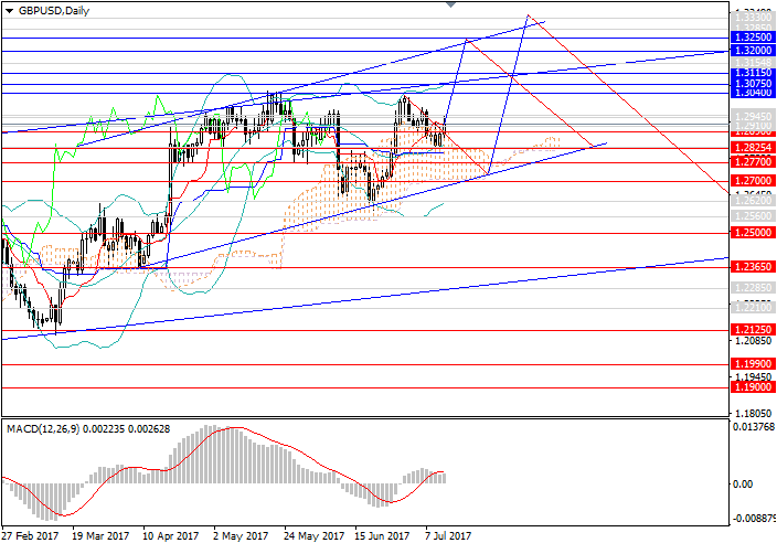 GBP/USD: the pair may continue to grow