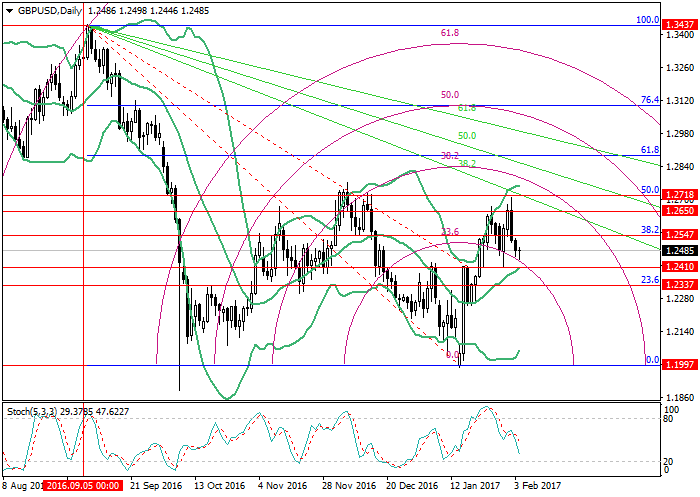 GBP/USD: Fibonacci analysis