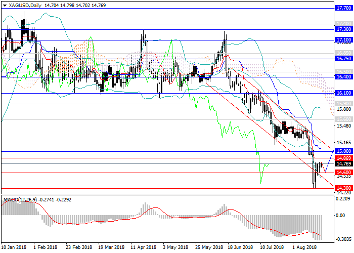 XAG/USD: plata significativamente sobrevendida