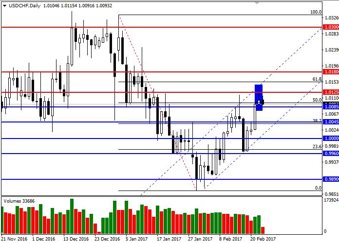 USD/CHF: przegląd rynku
