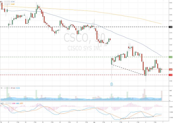 Cisco Systems, Inc. (CSCO/NASD/S&P500)