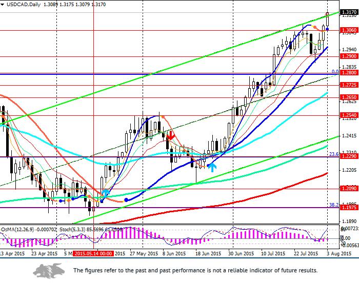 USD/CAD: aimed at growth