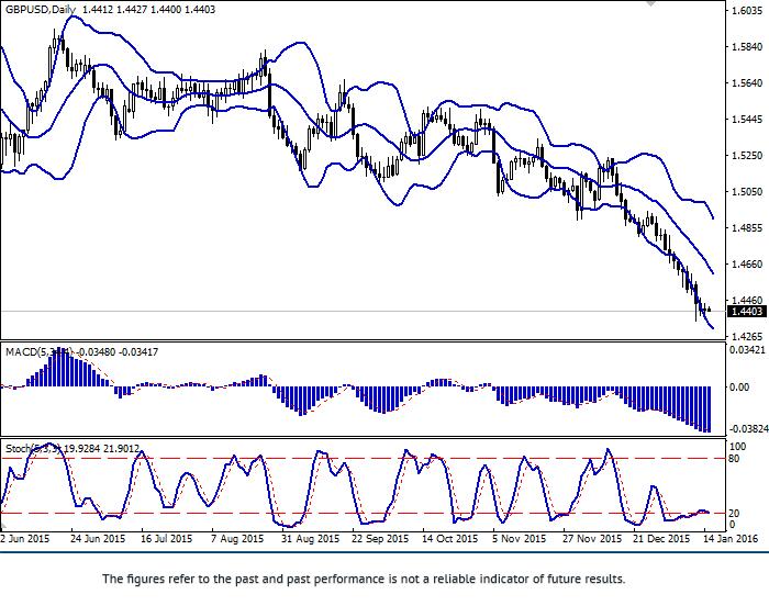 GBP/USD: ที่ระดับต่ำสุดปี 2010