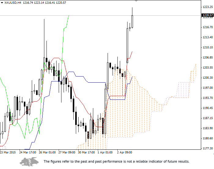 Forex: Ichimoku Clouds. Review of XAU/USD