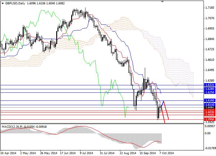 GBP/USD: Acta del FOMC puede dar un soporte adicional al dólar