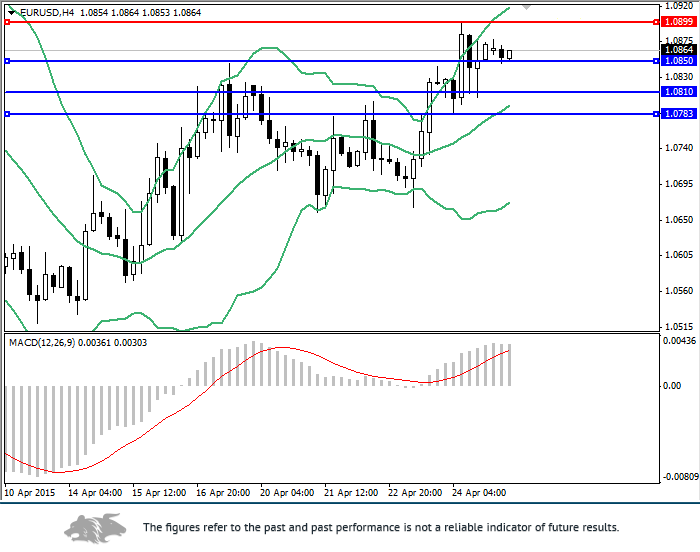 EUR/USD: review and analysis