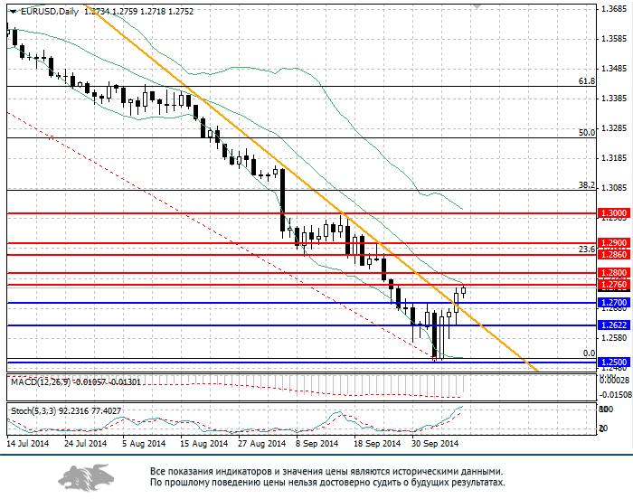 EUR/USD: анализ и прогноз