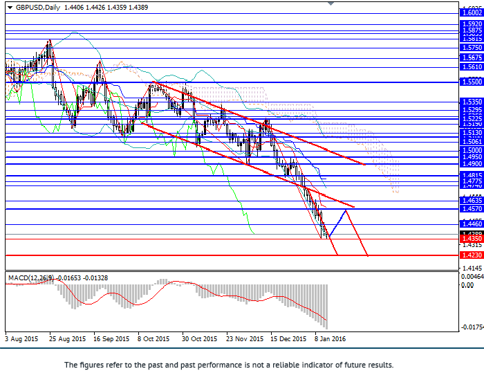 GBP/USD: pair will continue falling