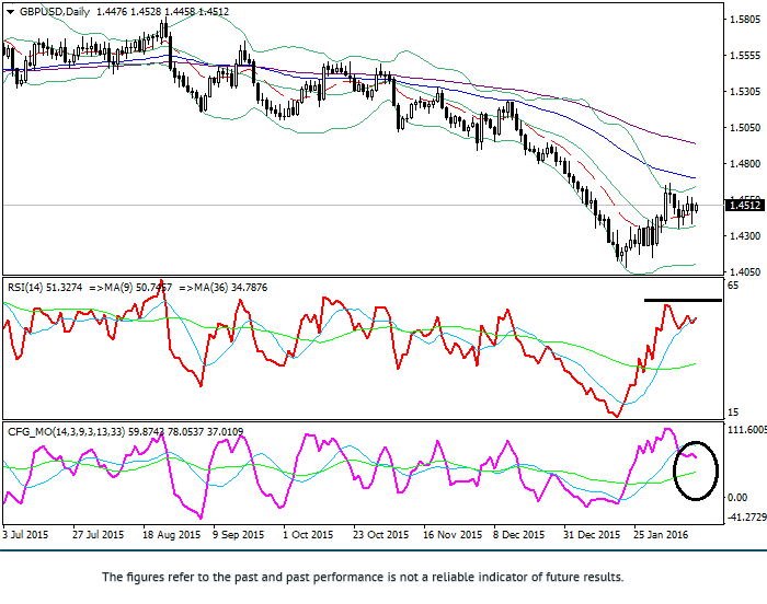 GBP/USD: technical analysis