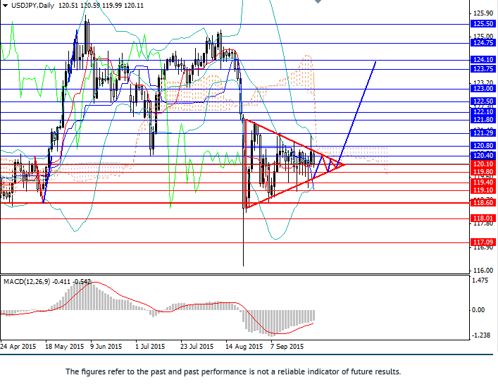 USD/JPY: new upward wave originates